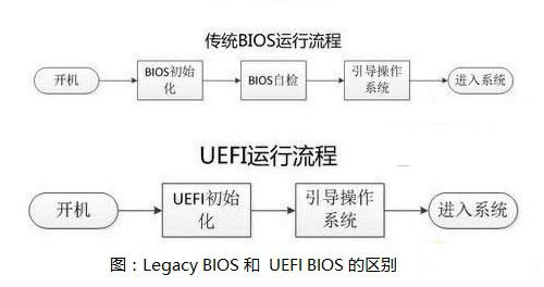 legacy和uefi什么区别