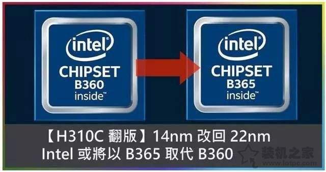 主板B360和B365的区别