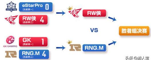 王者荣耀:官方发布KPL季后赛选手榜单,久诚打出最高输出被淘汰