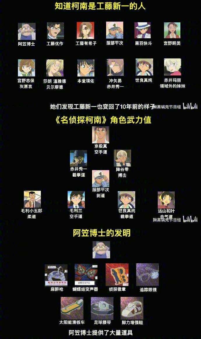 【动漫更新】名侦探柯南 两幅面孔(前篇)