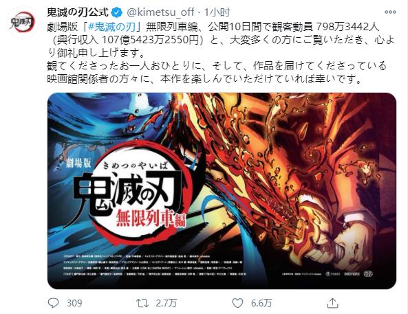 【资讯】「鬼灭之刃:无限列车篇」破纪录!上映10日票房破百亿-柚妹网