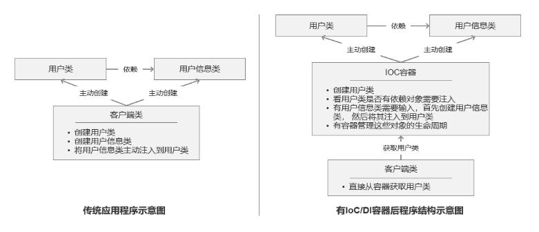 控制反转(loC)依赖注入(DI)依赖查找(DL)