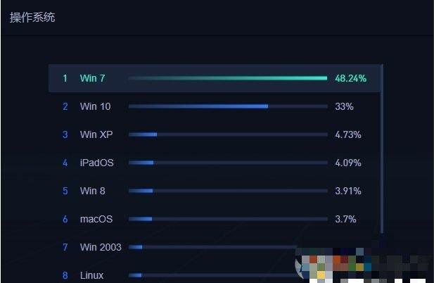 2020年5月中国电脑操作系统市场份额Win10