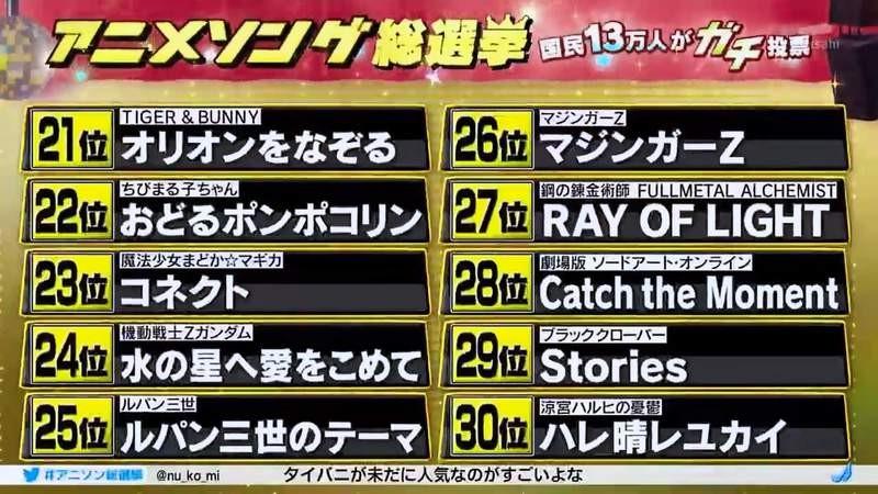 【资讯】朝日电视台2020动画歌曲总选举揭晓 《EVA》主题曲连