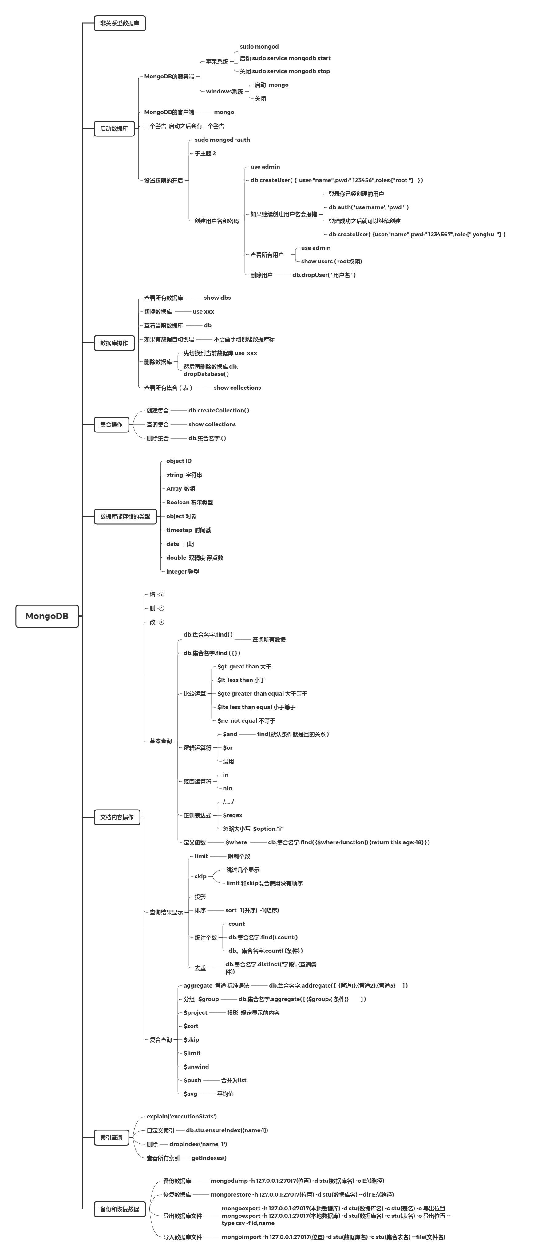 mongo框架图