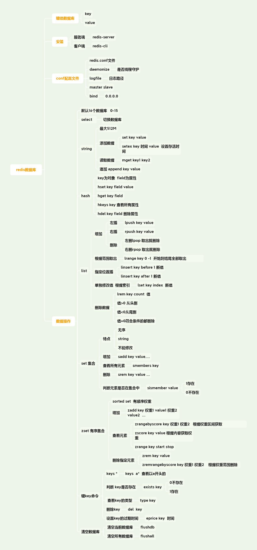 Redis环境配置-基本使用-详细语法介绍-知识结构树装图