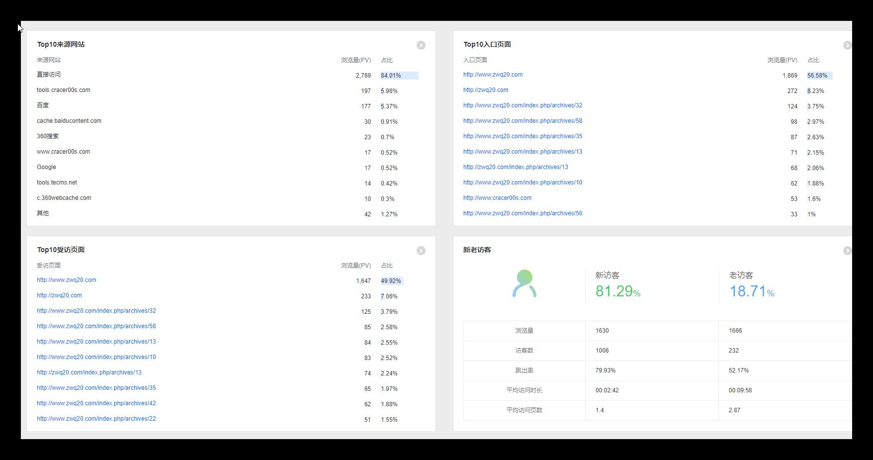 杨森blog统计数据